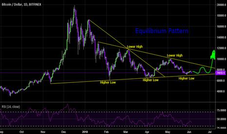BTCUSD: BTC Equilibrium Until July