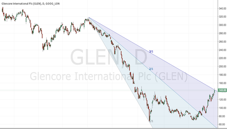 GLEN: go up due to recent commodity going up, will it ends here?