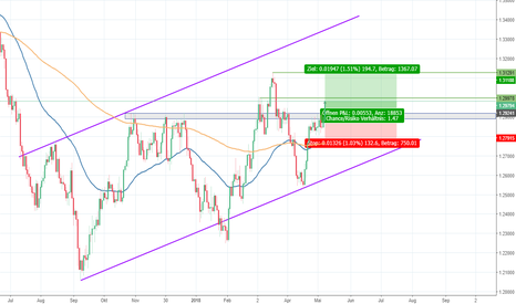 USDCAD: USD/CAD - Ausbruch in Richtung des Trends