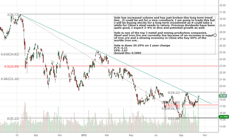 VALE: VALE has increased volume and breaks long term trend line
