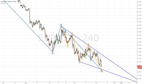 EURUSD: Still SHORT - Ending Diagonal Triangle (Wave 5)