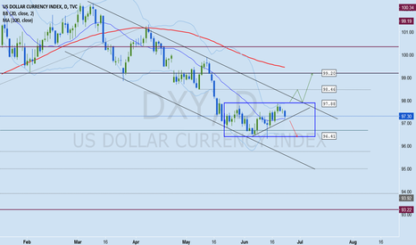 DXY: DXY June 26-30 Analysis