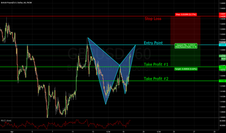 GBPUSD: GBP/USD BEARISH BAT PATTERN. RISK / REWARD EXPLAINED