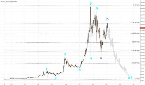 XMRUSD: XMR — 2018 Crypto Crash (Elliott Wave)
