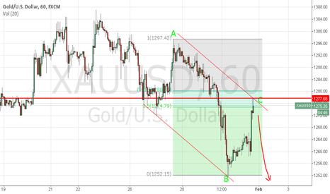XAUUSD: GOLD / USD - Descending channel - Fib retracement - S/R swap
