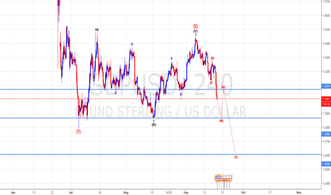 GBPUSD: Corrective wave (1) - (2) have completed. More bearish