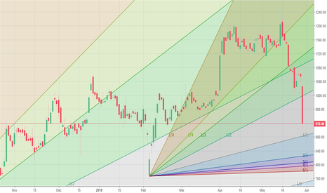DBL: 1000 level support did not hold