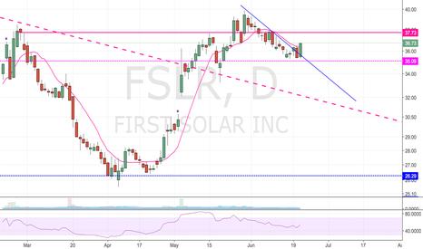 FSLR: Check it
