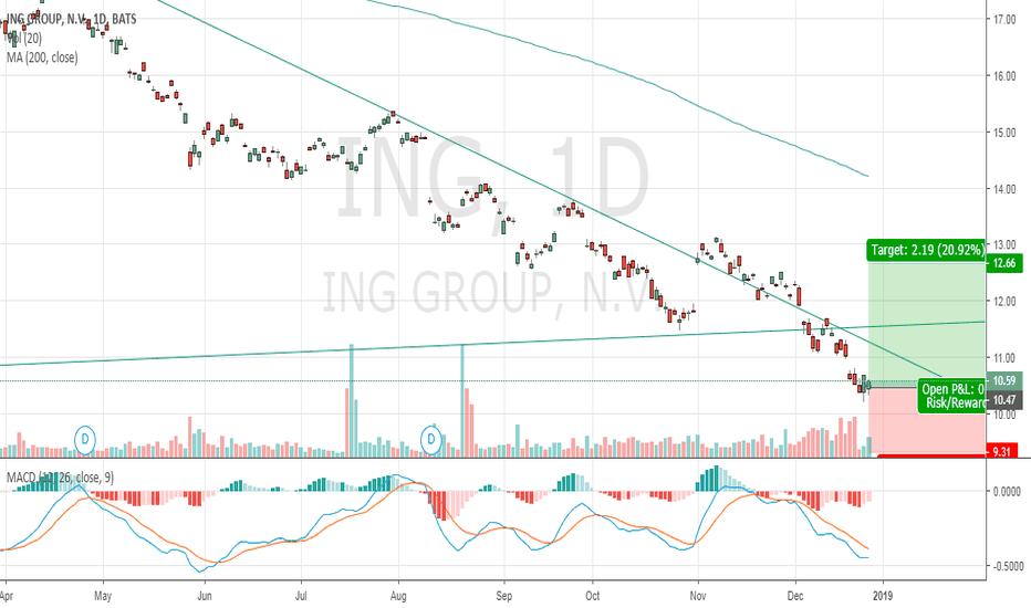 ING: $ING Long