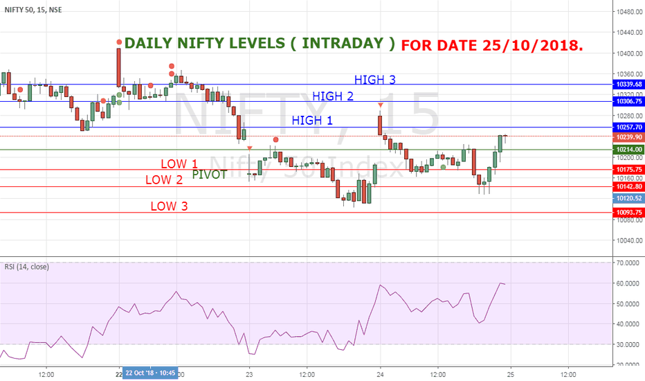 NIFTY: NIFTY HIGH LOW FOR 25/10/18