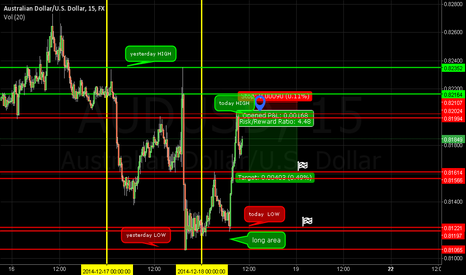 AUDUSD: potential DOUBLE TOP ?