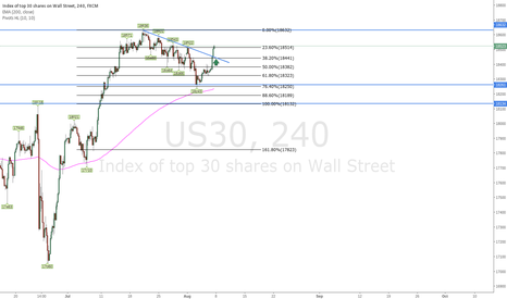 US30:  US30 Analysis - Bullish Outlook