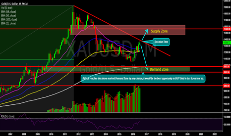 XAUUSD: GOLD(Monthly) Decision Time
