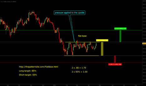 DXY: Flat Basing of the Greenback