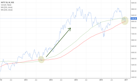 NIFTY: Nifty weekly support at MA 150 and 100 for long term