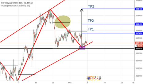 EURJPY: Compra - Price Action