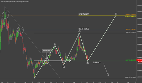 BLKUSD: BlackCoin Another Wave UP