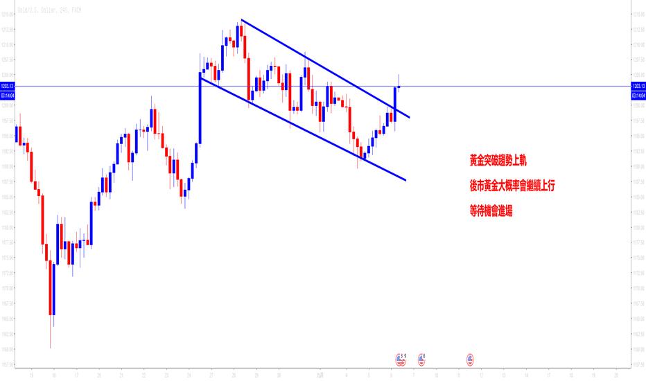 XAUUSD: 黃金突破趨勢上軌 等待機會進場