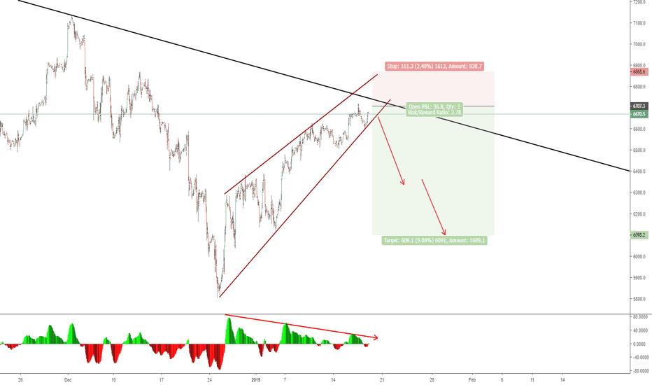 NAS100USD: RISING WEDGE -  SELL SETUP