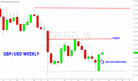 GBPUSD: GBP/USD Never Missed it to Go Long on Weekly Bullish Engulfing