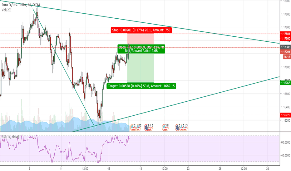 EURUSD: EURUSD Short for the Day Trading