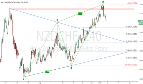 NZDCHF: Bearish ABCD