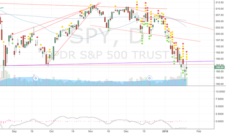 SPY: SPY support now resistance - same with QQQ