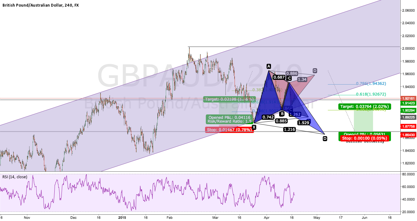GBPAUD Bullish Move w/Bat Pattern Entry