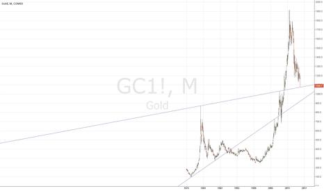 GC1!: Last Hope For Bull 1080$