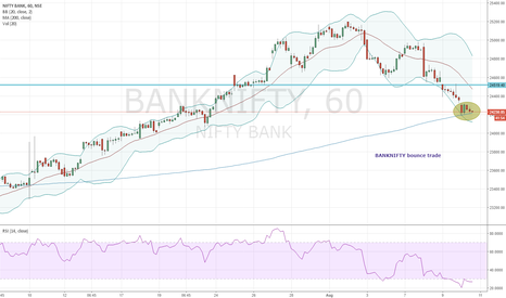 BANKNIFTY: BANKNIFTY long