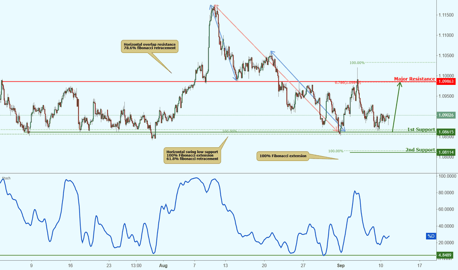 AUDNZD: AUDNZD approaching resistance, potential bounce!