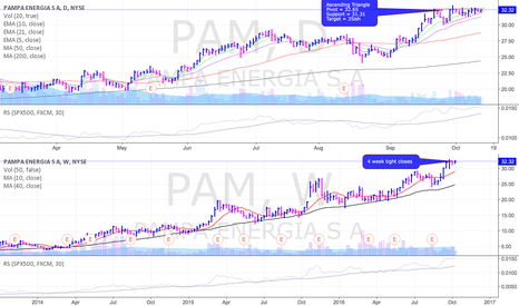 PAM: PAM setting up on daily/weekly time frames