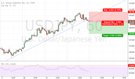 USDJPY: Break of the hourly trendline with divergence.