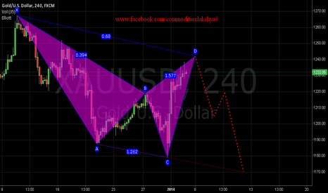 XAUUSD: PROJECT TARGET 1204 - 1170