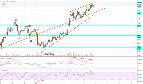 BTCUSD: Its going to tank, DIVERGENCE ON 1HR!