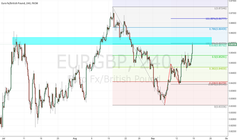 EURGBP: potential ab=cd pattern completion