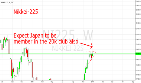 NI225: Japan: Closing in 20k now as well