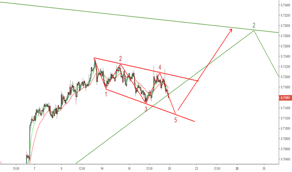 AUDUSD: One More Wave Up Before A Big Reversal