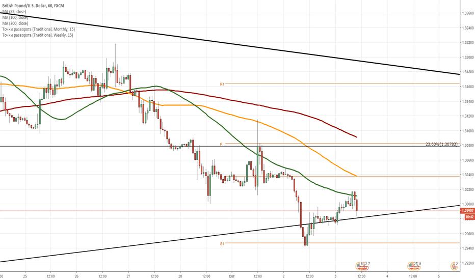 GBPUSD: GBP/USD: дневной обзор