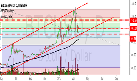 BTCUSD: Bitcoin fighting to keep it's trend.
