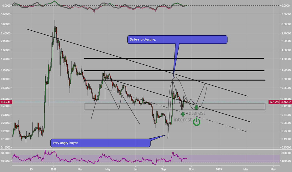 XRPUSD: XRPUSD- Cycle+Wave view