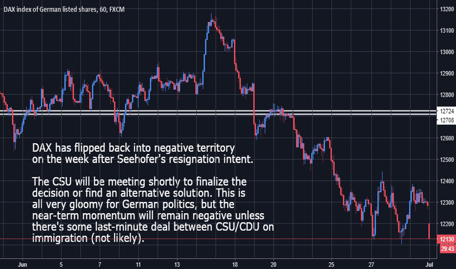 GER30: Dax - Negative Bias In Play