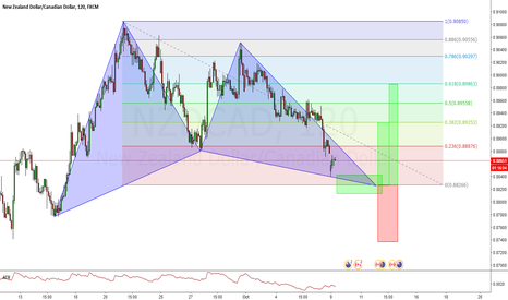 NZDCAD: NZDCAD Bullish/Long Gartley Pattern - 120min Time frame