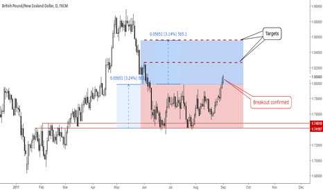 GBPNZD: GBPNZD: Breakout!