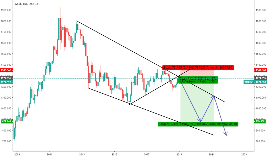 XAUUSD: 2019 Pain Trade. Short Gold