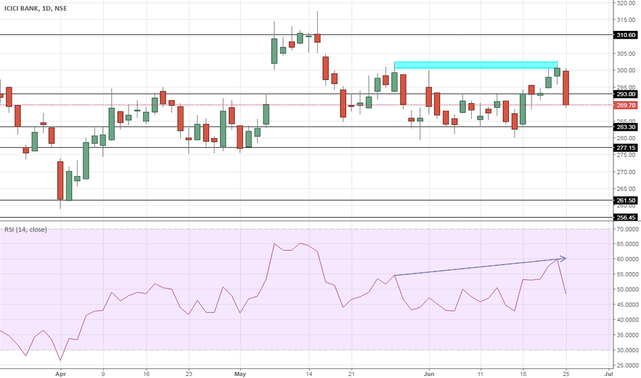 ICICIBANK: ICICI Bank – Double top and Evening Star