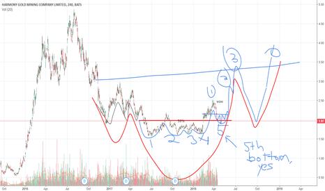 HMY: 04-17 HMY Chart