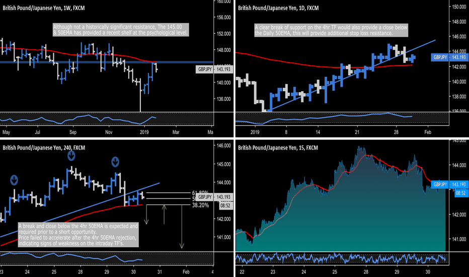 GBPJPY: GBP.JPY - 145.00 Weekly Resistance / Intraday Trend Change