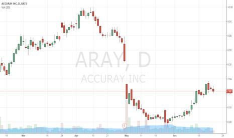ARAY: $ARAY long-term opportunity - bullish channel