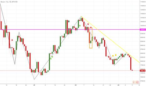 BTCJPY: 【日足】ビットコイン/円は下落トレンド継続